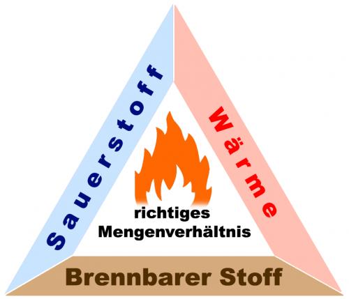 Das Dreieck des Feuers